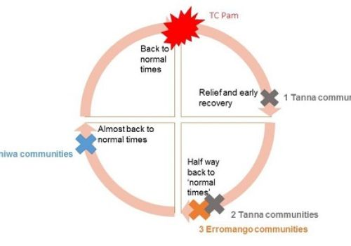 Evaluating the effectiveness of DRR in Tafea